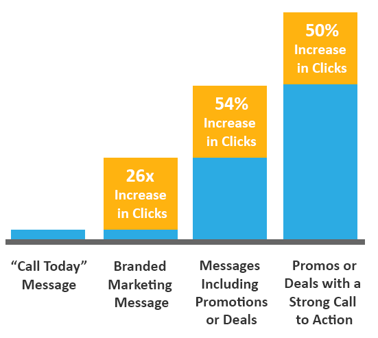 Increase clicks with branding, calls to action, messages and promotions.